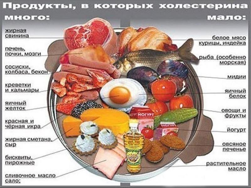 Холестерин, который поступает в организм с продуктами питания, является резервным фондом липидов,