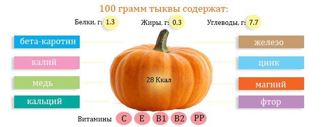 Содержание 100 грамм тыквы