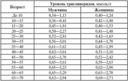 Таблица допустимой концентрации триглицеридов в крови