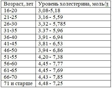 Таблица нормы показателей холестерина