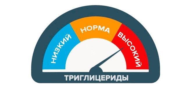 превышение молекул триглицеридов выше, чем 100,0 мг/дл