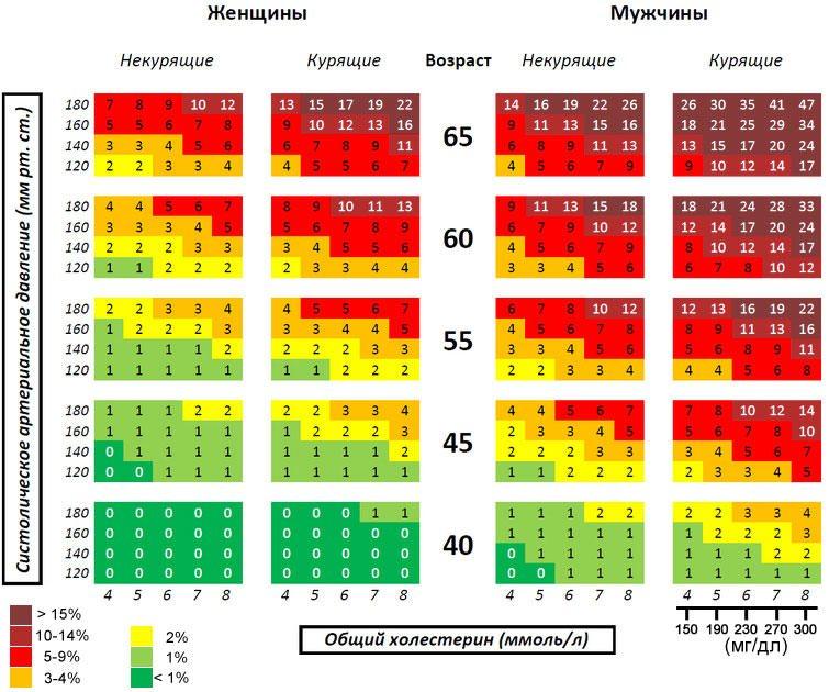 фото таблица общего холестерина