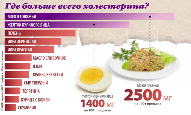 Продукты, в которых содержится холестерин
