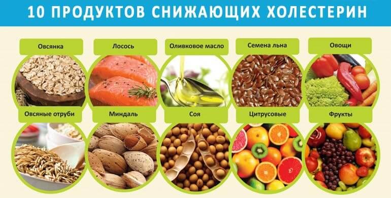 противохолестериновая диета
