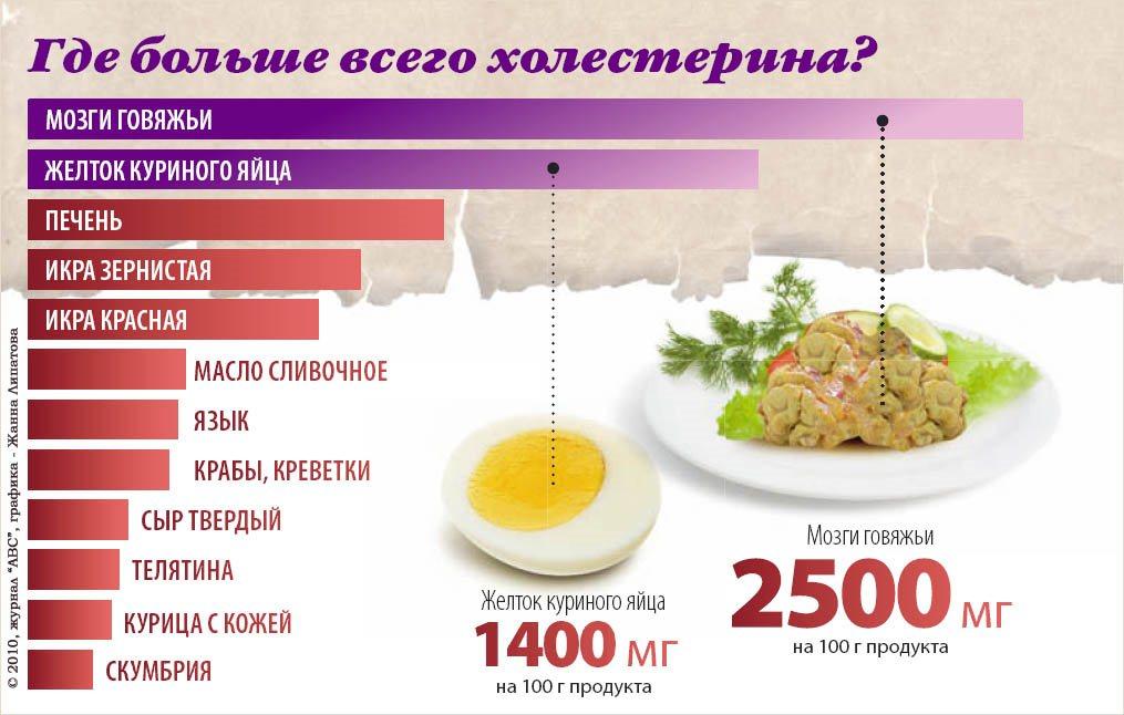 200,0 миллиграмм холестерина в сутки