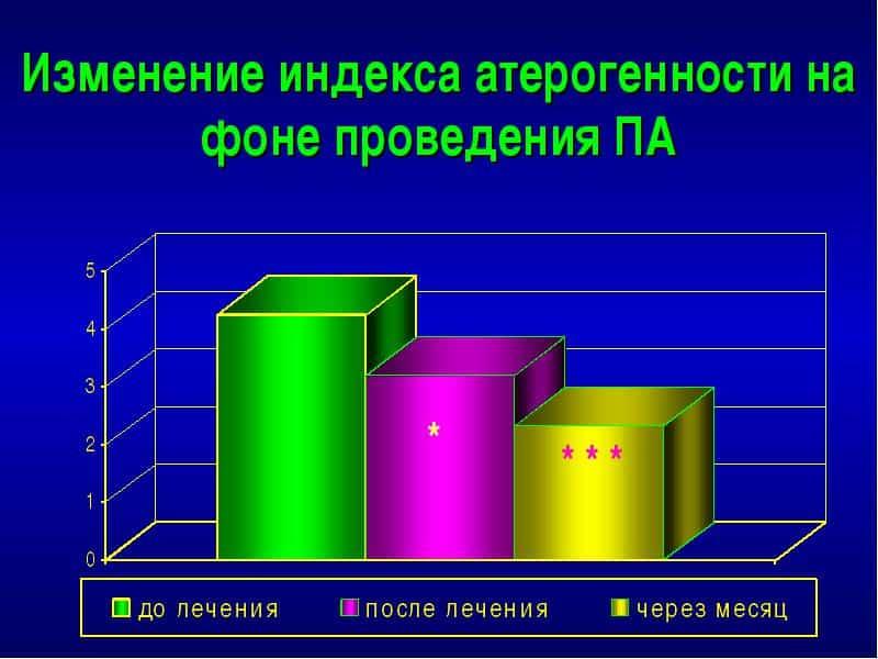 Изменение индекса атерогенности на фоне проведения ПА